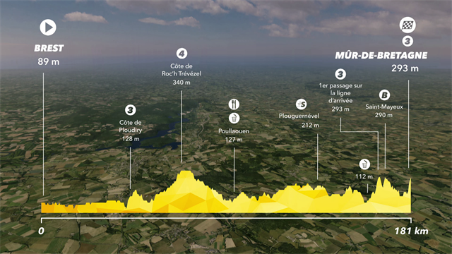Tour de France2018, tappa 6: Brest/Mûr de Bretagne Guerlédan, percorso e altimetria