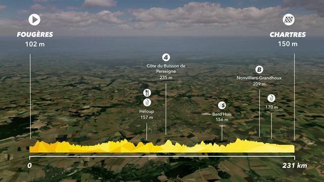 Tour de France2018, tappa 7: Fougères-Chartres, percorso e altimetria