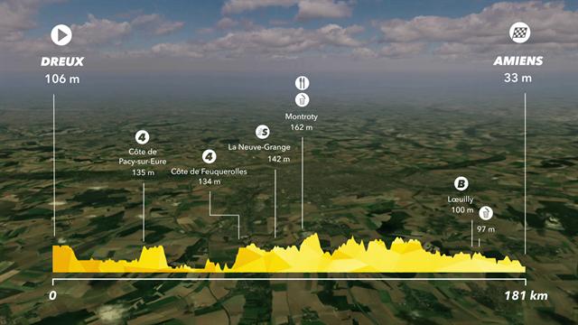 Tour de France2018, tappa 8: Dreux/Amiens Métropole, percorso e altimetria
