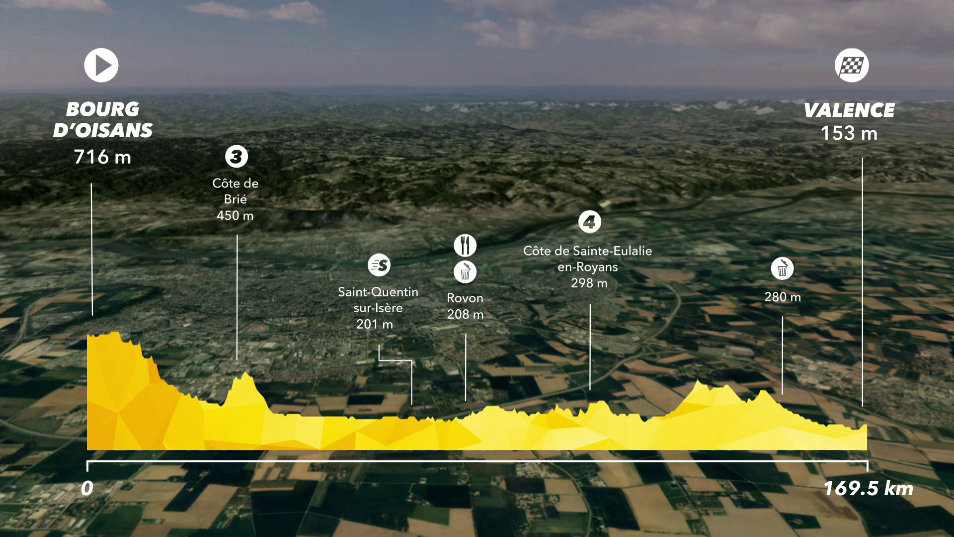 Tour de France : Preview Stage 13 - IS