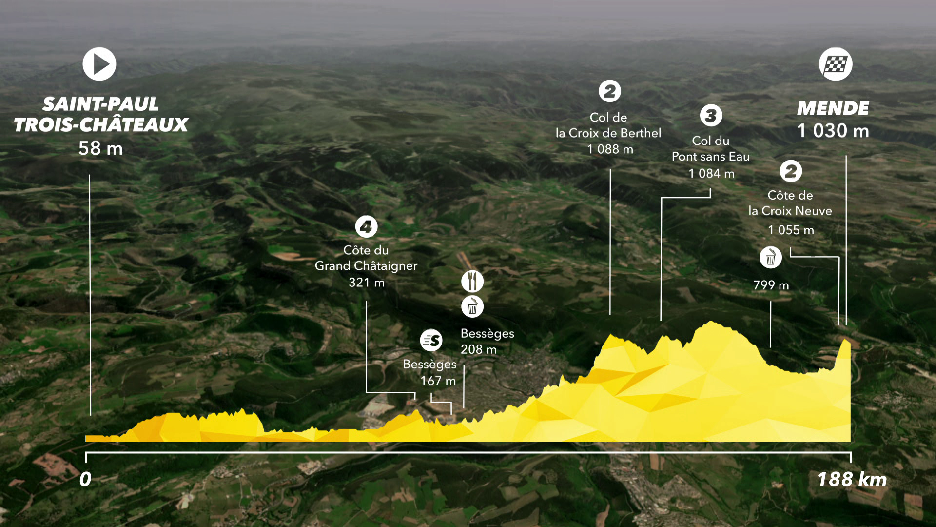 Tour de France : Preview Stage 14 - IS