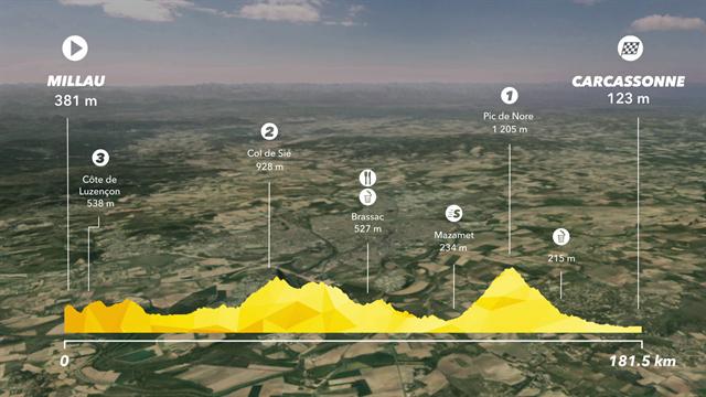 Etappe 15: Millau - Carcassonne (181,5 km)