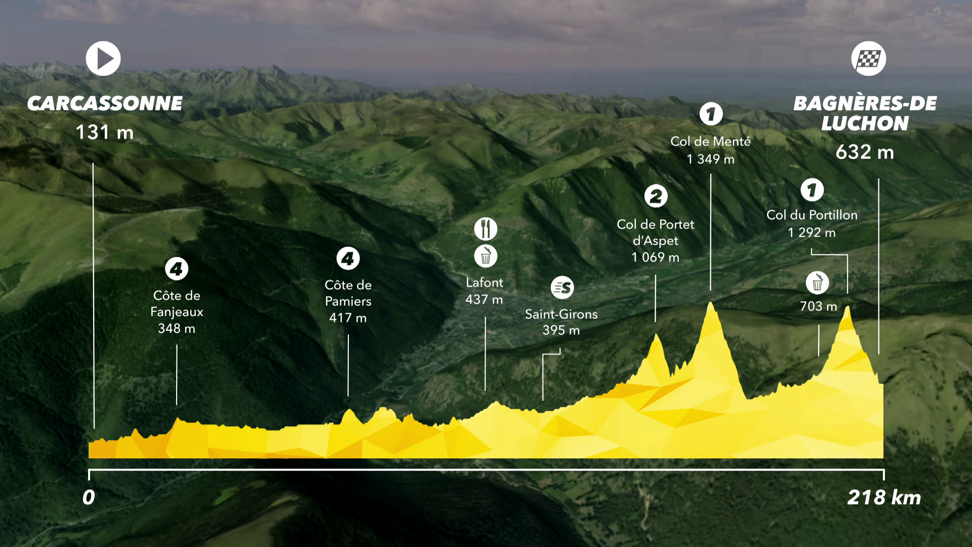 Tour de France : Preview Stage 16 - IS