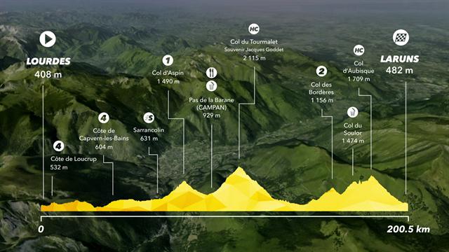 Sista bergen - så körs fredagens etapp i Touren