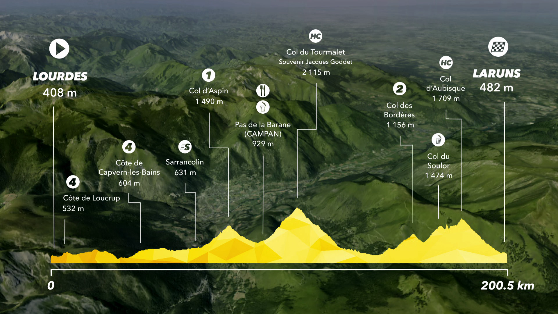 Tour de France : Preview Stage 19 - IS