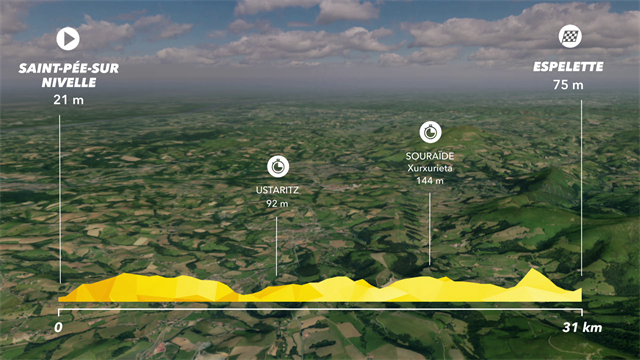 Tour de France2018, tappa 20: Saint-Pée-sur-Nivelle/Espelette, percorso e altimetria