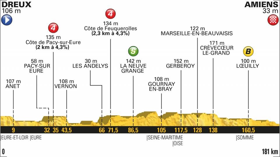 Tour de France 2018: Das Profil der 8. Etappe
