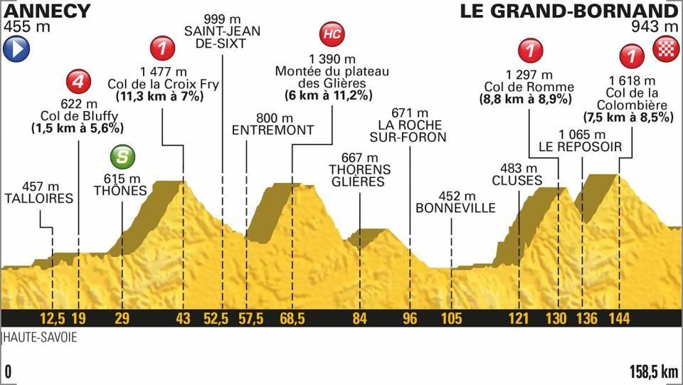 Tour de France 2018: Das Profil der 10. Etappe