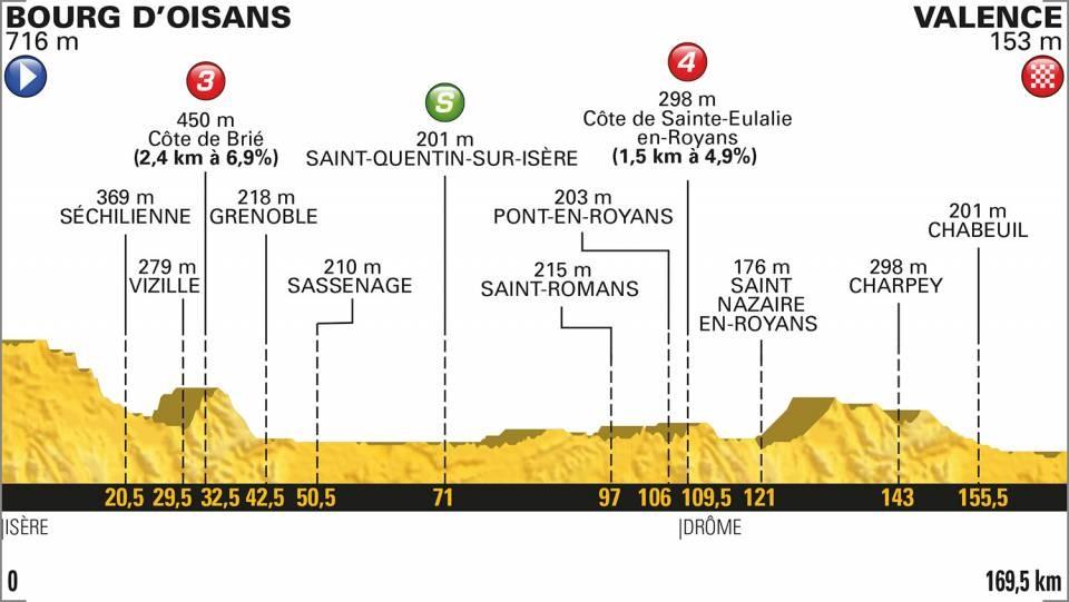 Tour de France 2018: Das Profil der 13. Etappe