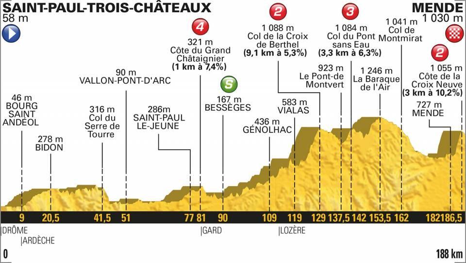 Tour de France 2018: Das Profil der 14. Etappe