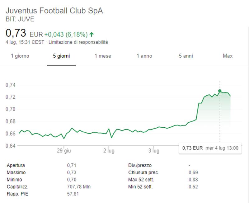 Calciomercato Juventus, affare Cristiano Ronaldo: ore decisive