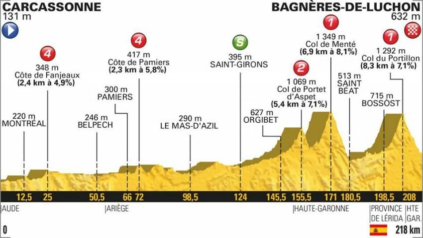Tour de France 2018: Das Profil der 16. Etappe