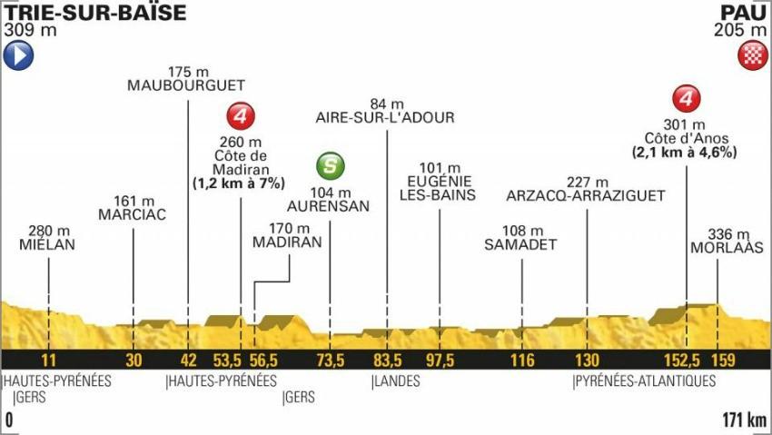 Tour de France 2018: Das Profil der 18. Etappe
