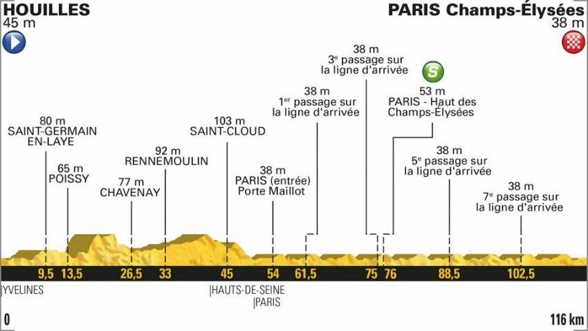 Tour de France 2018: Das Profil der 21. Etappe