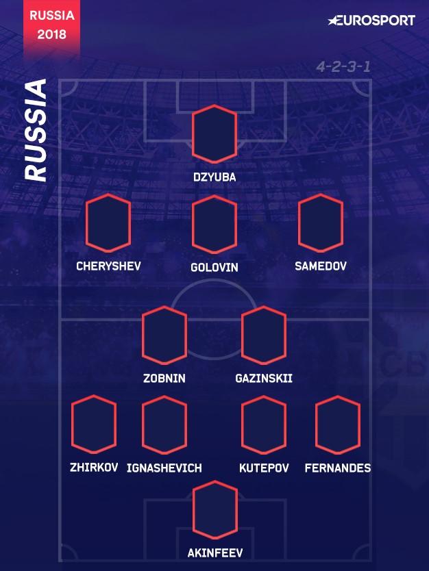 Il 4-2-3-1 della Russia