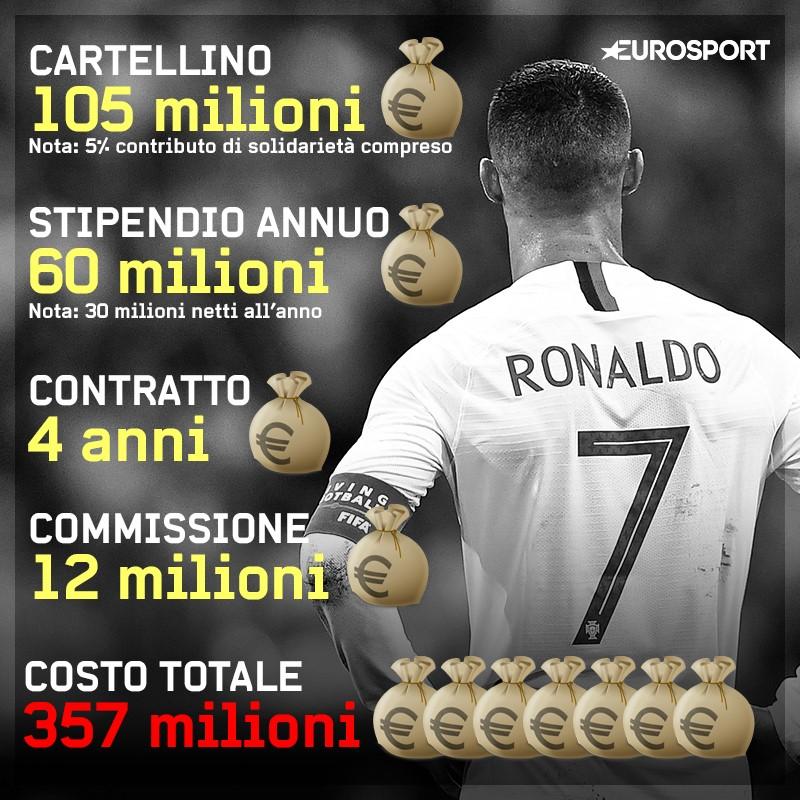 Cristiano Ronaldo: il trasferimento alla Juventus in numeri