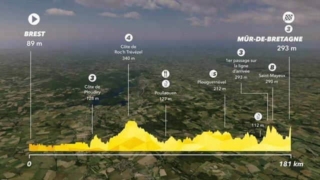 Tour de France 2018: Stage 6 profile