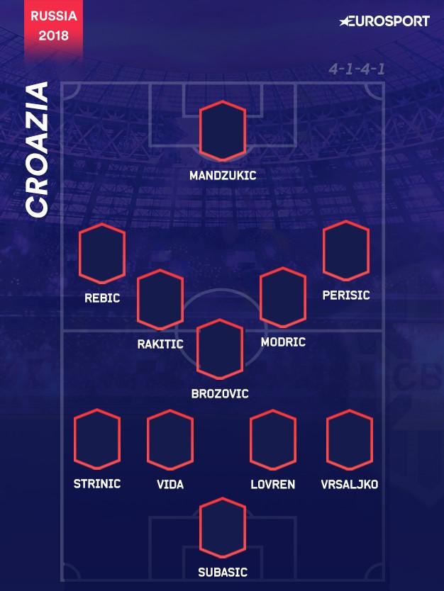 Il 4-1-4-1 della Croazia
