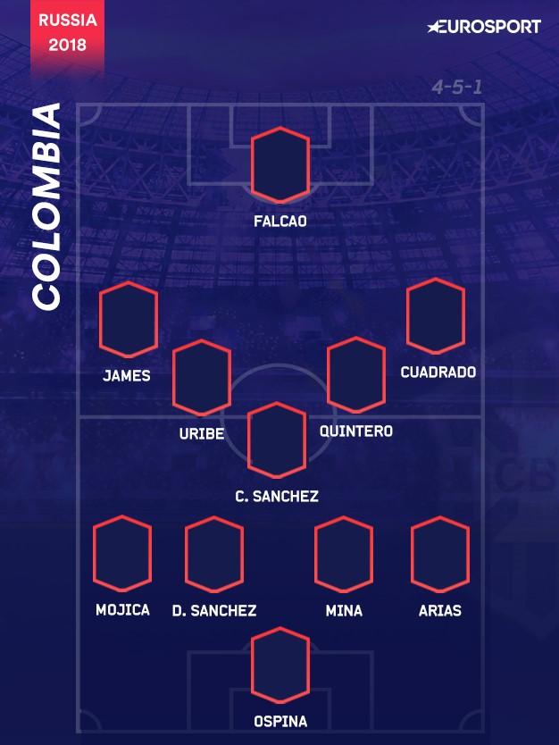 Il 4-5-1 della Colombia