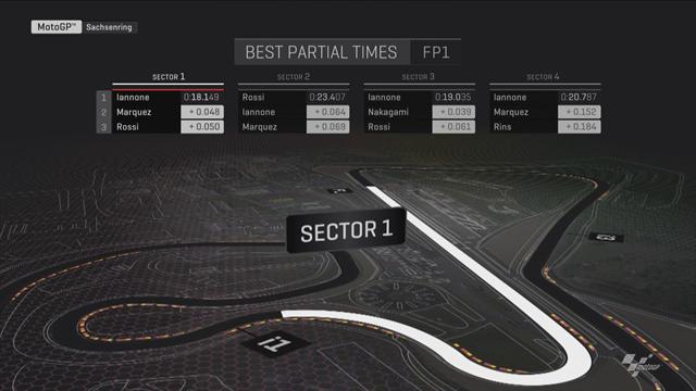 Libres 1 : Iannone a annoncé la couleur dans les 3 secteurs rapides