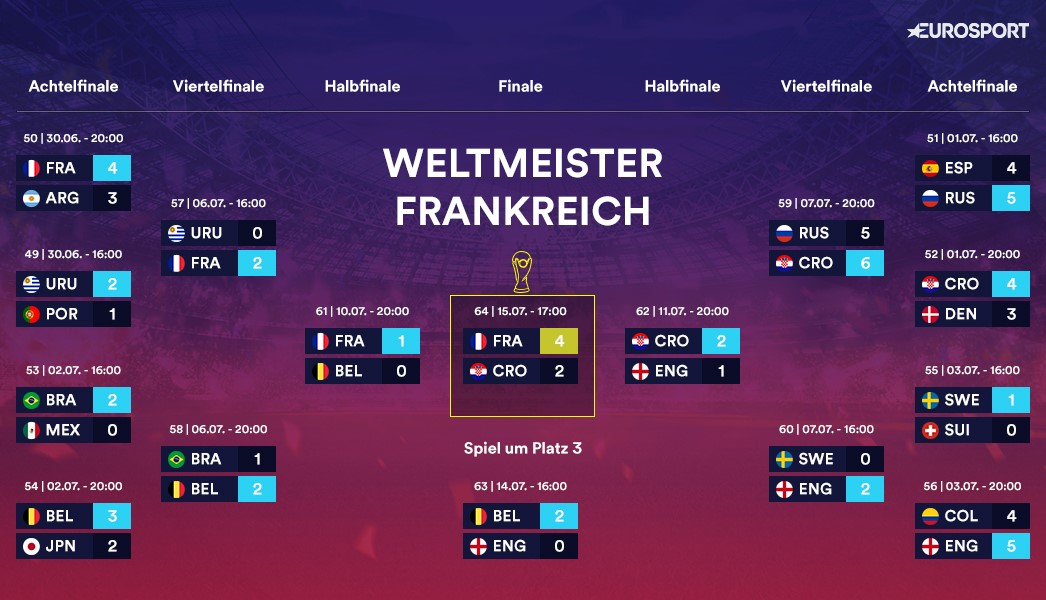 weltmeister tabelle