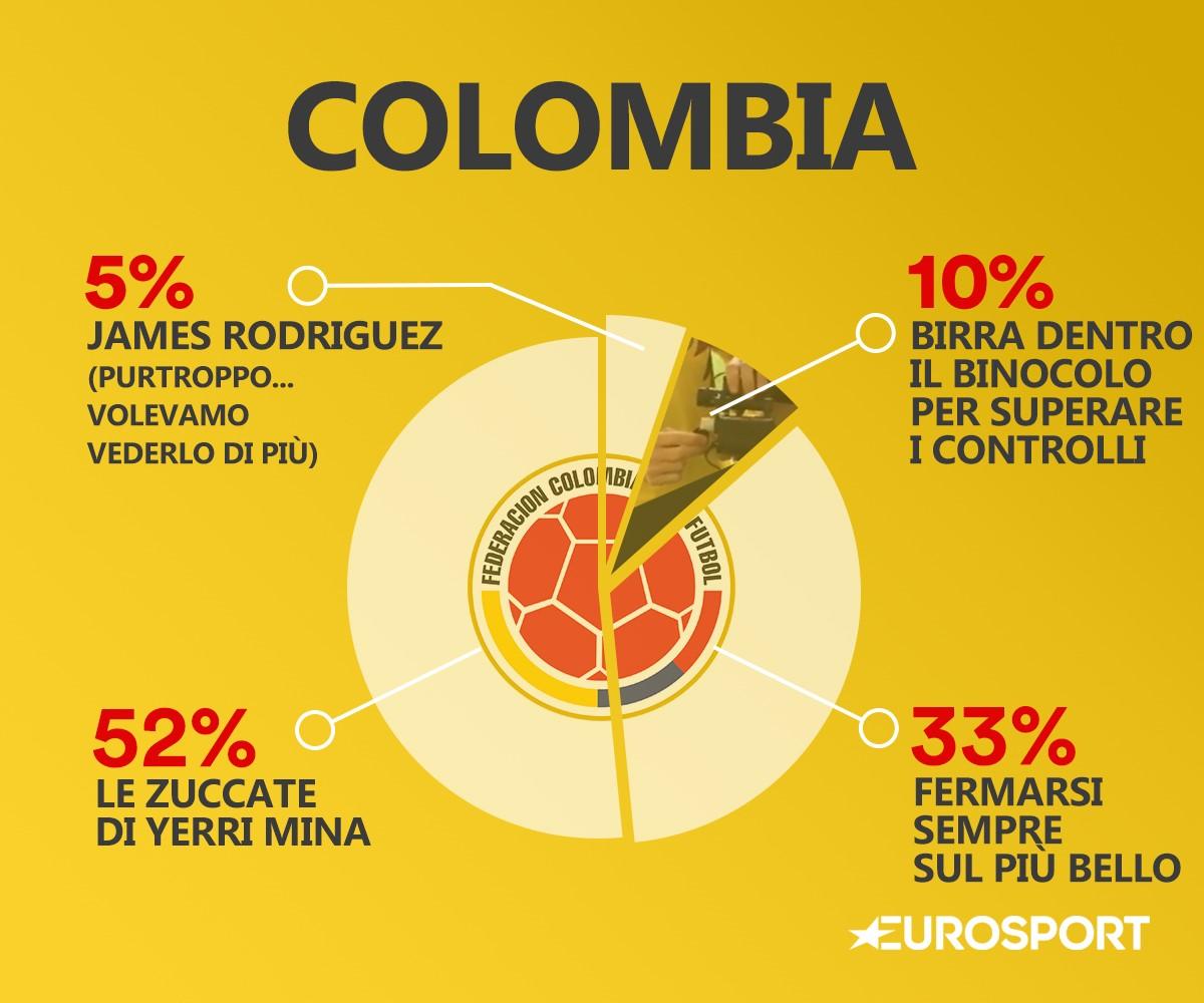 Il DNA della Colombia