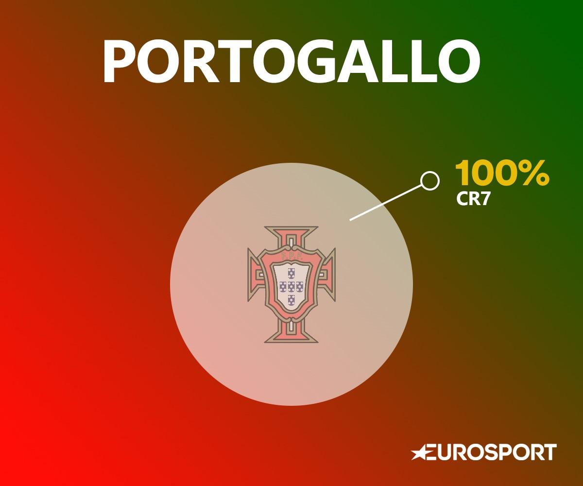 Il DNA del Portogallo