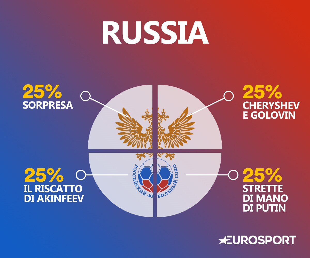 Il DNA della Russia
