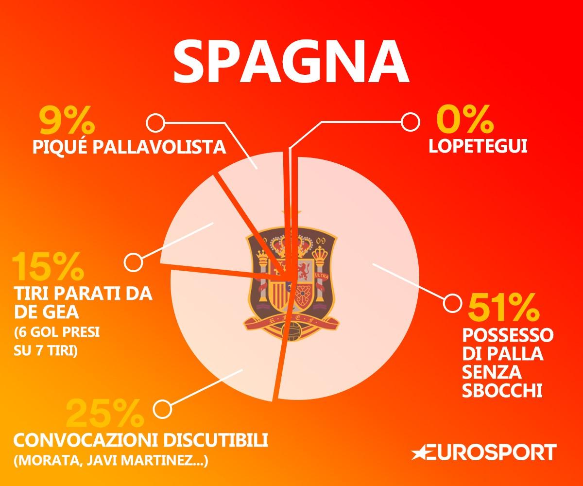 Il DNA della Spagna
