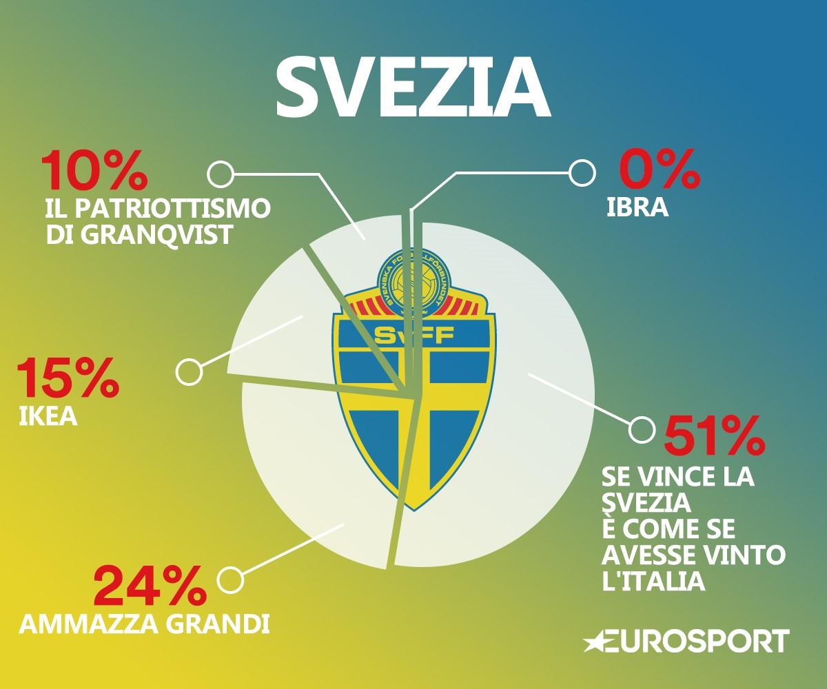Il DNA della Svezia