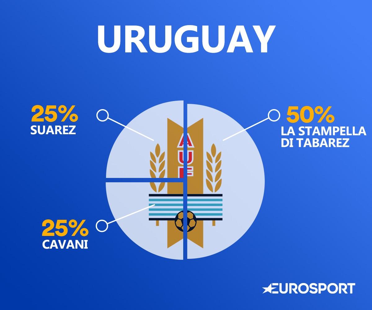 Il DNA dell'Uruguay