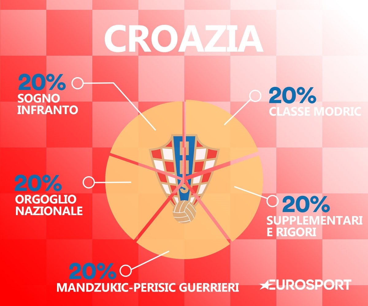 Il DNA della Croazia