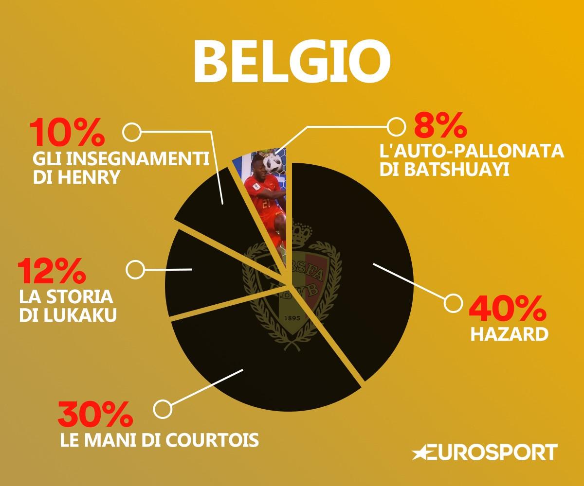 Il DNA del Belgio
