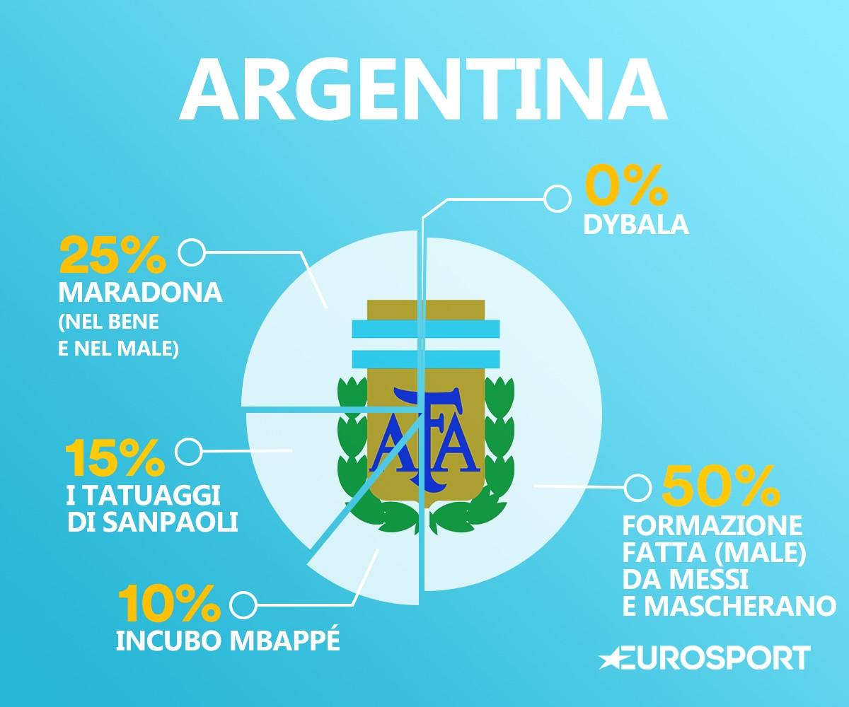 Il DNA dell'Argentina
