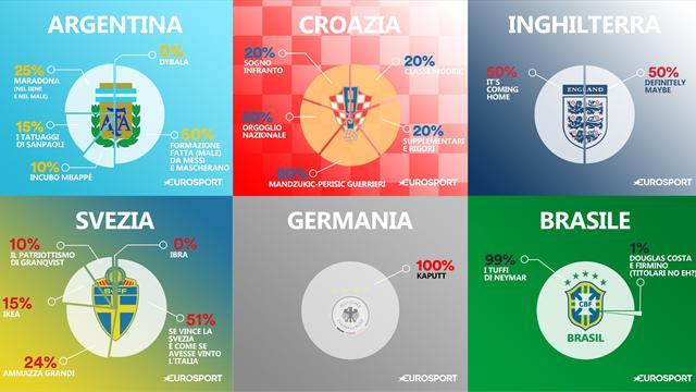 DNA: le squadre del Mondiale 2018 al microscopio