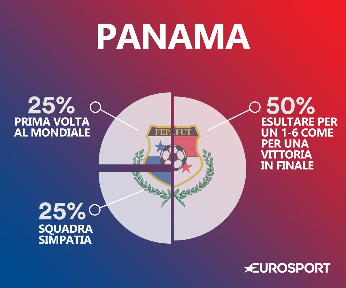 Il DNA del Panama