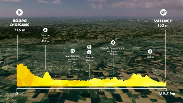 La preview della tappa 13 del Tour de France