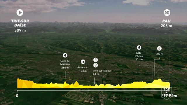 Tour de Francia: Perfil de la 18ª etapa, una tregua antes de la última batalla de Pirineos