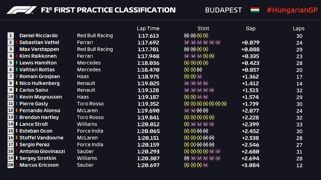 Essais libres au Grand Prix d'Allemagne 2018