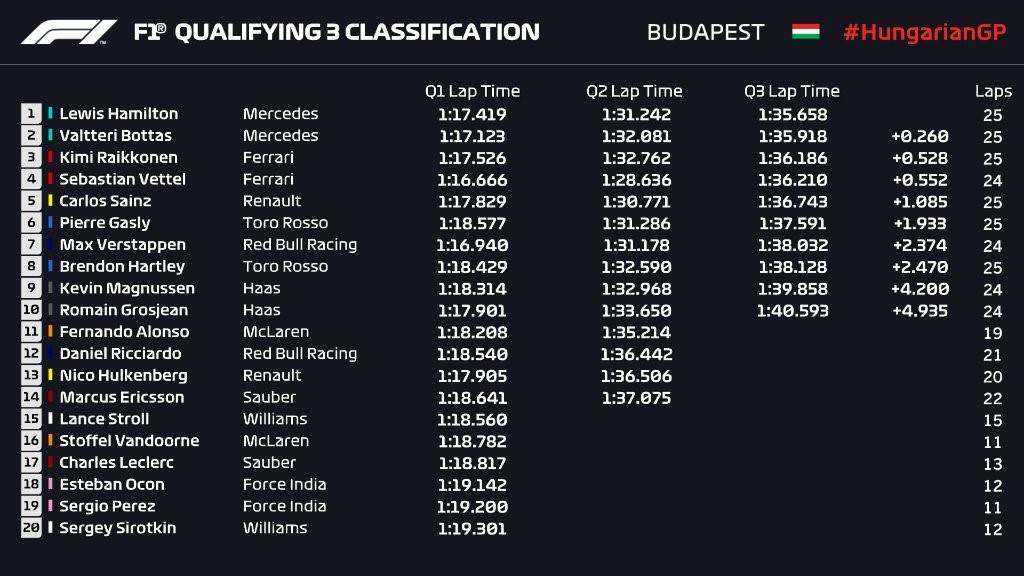 Q3 - Grand Prix de Hongrie 2018