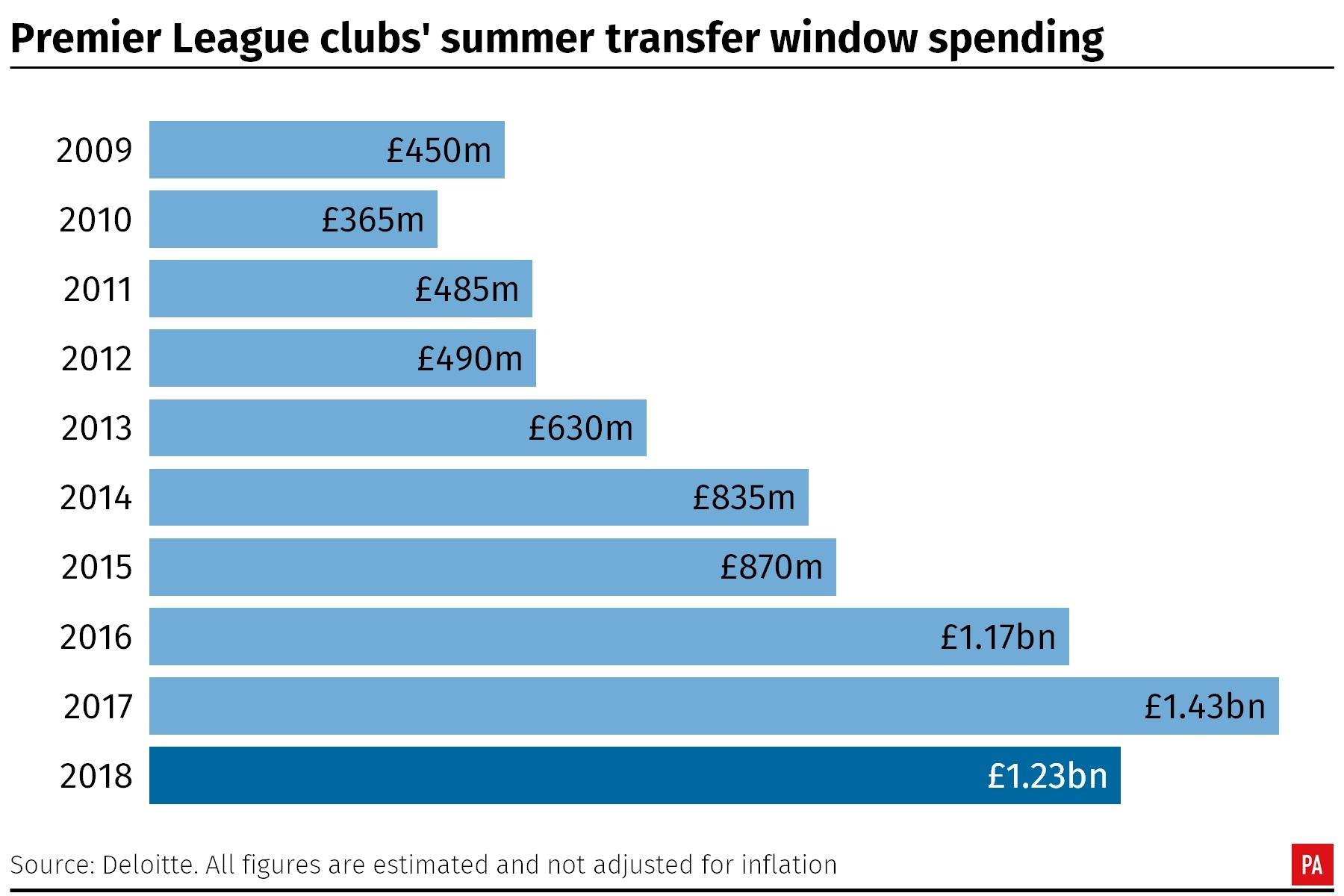 Premier League clubs' summer transfer window spending
