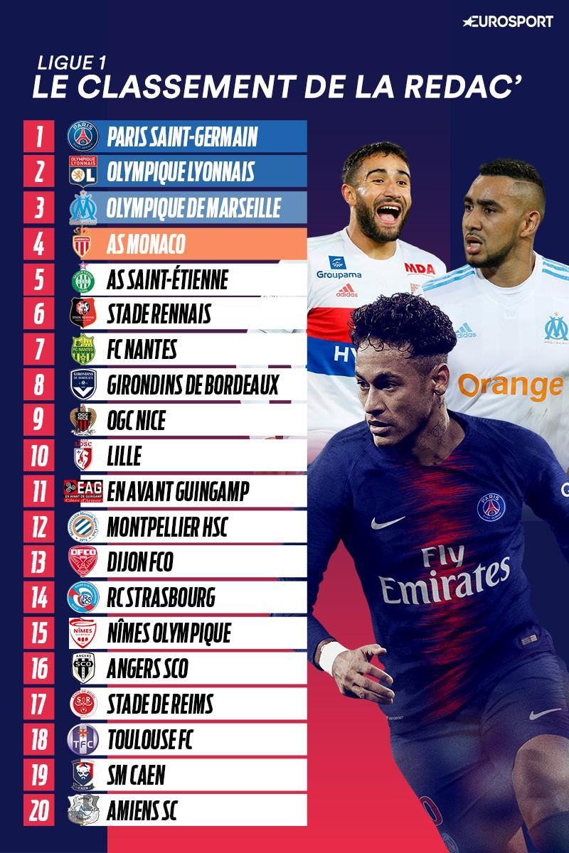 Ligue 1 - Le classement de la rédac