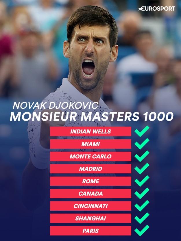 Novak Djokovic, premier joueur de l'histoire à remporter tous les Masters 1000.
