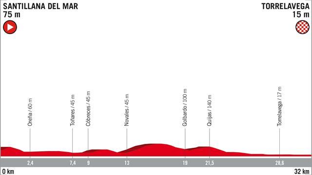 Vuelta-Strecke: Profil und Kurs des Zeitfahrens auf der 16. Etappe