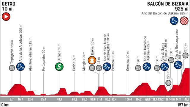 Le profil de la 17e étape : Nouvelle bataille en vue sur le Balcon de Bizkaia