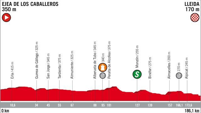 Vuelta 2018, etappe 18: Ejea de los Caballeros – Lleida