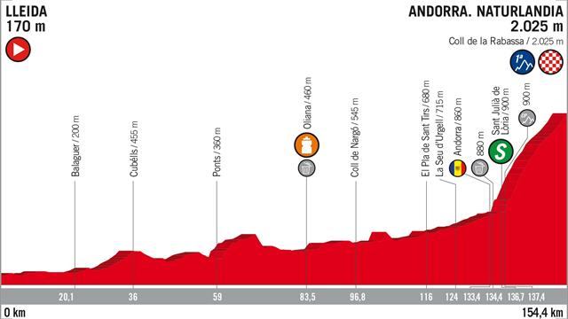 Vuelta a España 2018, tappa 19: percorso e altimetria