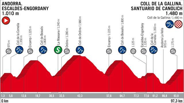 Vuelta a España 2018, tappa 20: percorso e altimetria