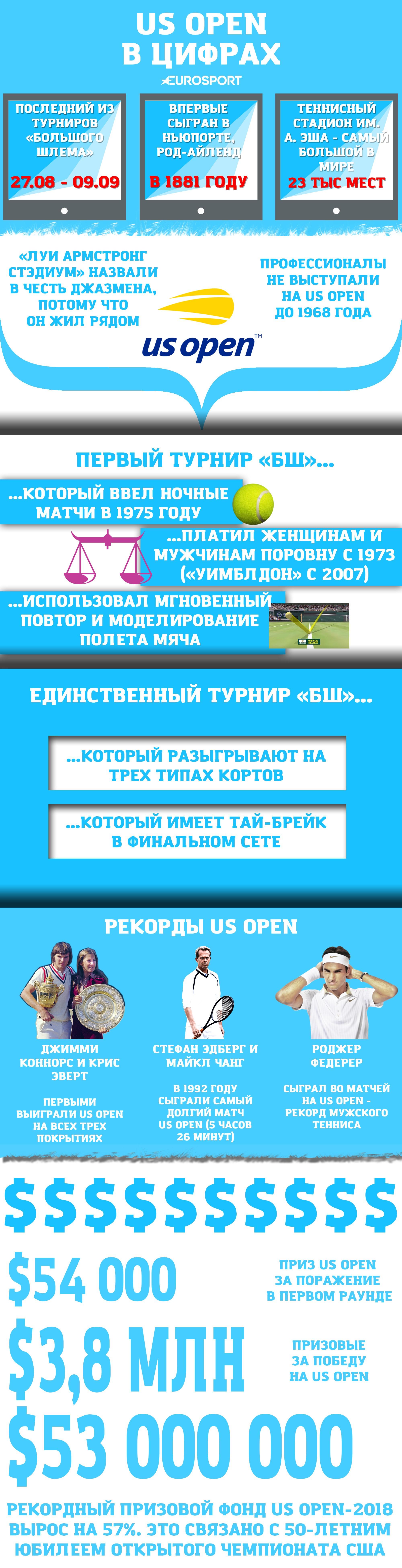 ÐнÑогÑаÑика US Open