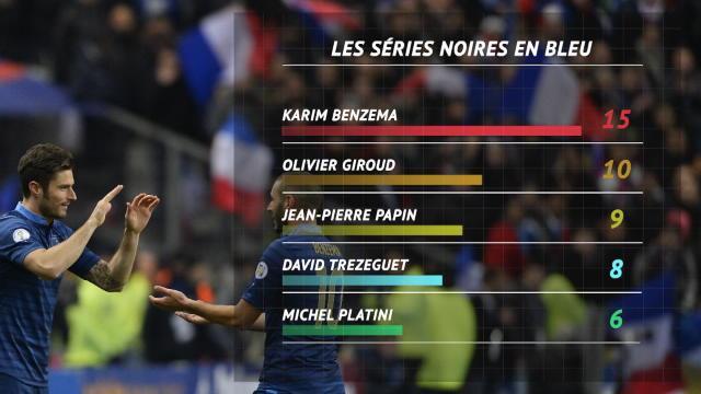 Giroud, le coup de la panne